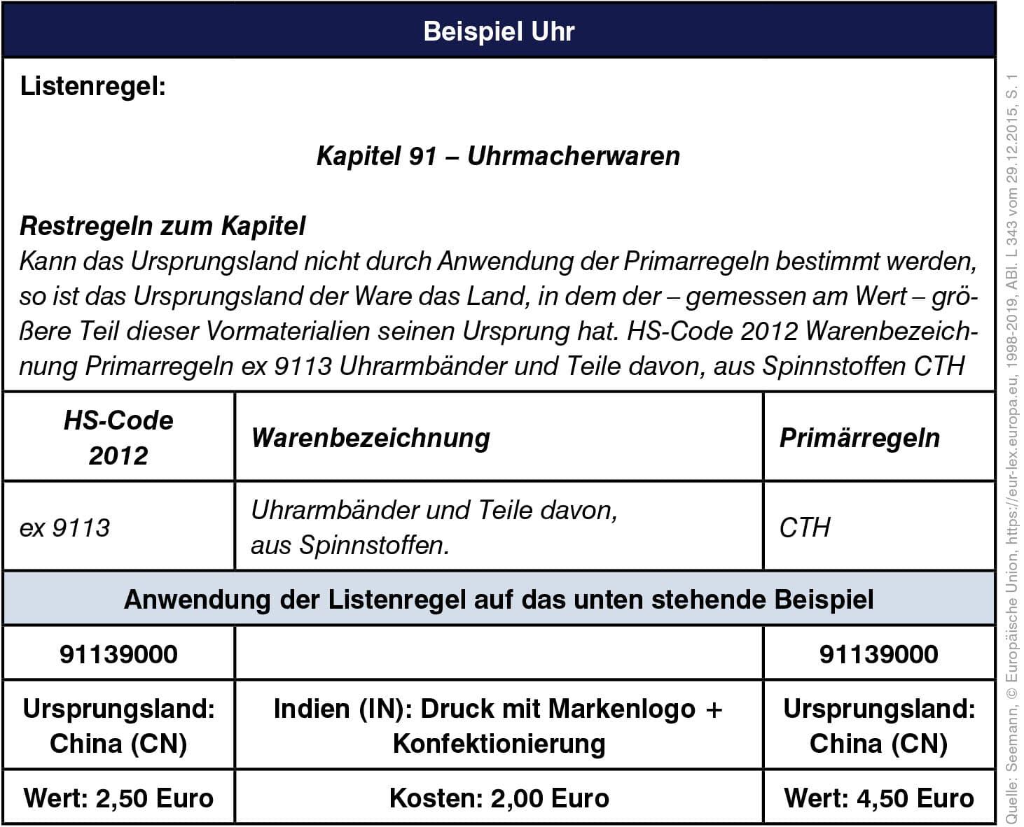 2019-12 Ursprungsbezeichnung Tabelle 1