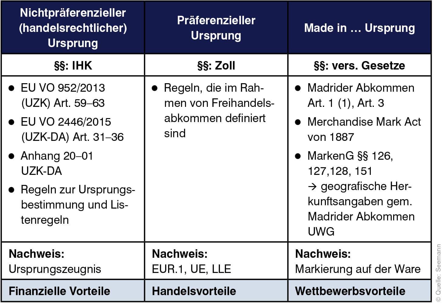 2019-12 Ursprungsbezeichnung Tabelle 2